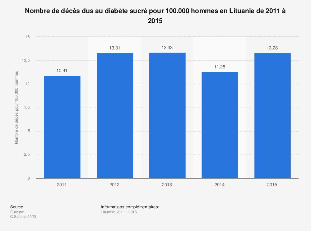 Statistique: Nombre de décès dus au diabète sucré pour 100.000 hommes en Lituanie de 2011 à 2015 | Statista