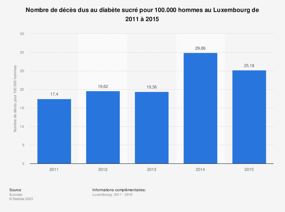 Statistique: Nombre de décès dus au diabète sucré pour 100.000 hommes au Luxembourg de 2011 à 2015 | Statista