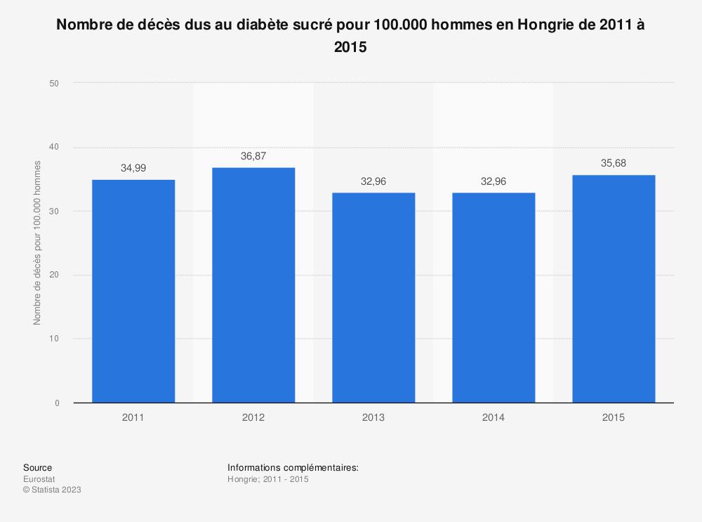 Statistique: Nombre de décès dus au diabète sucré pour 100.000 hommes en Hongrie de 2011 à 2015 | Statista
