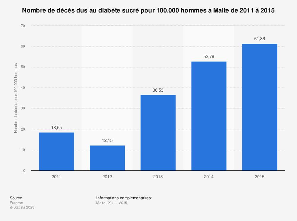 Statistique: Nombre de décès dus au diabète sucré pour 100.000 hommes à Malte de 2011 à 2015 | Statista