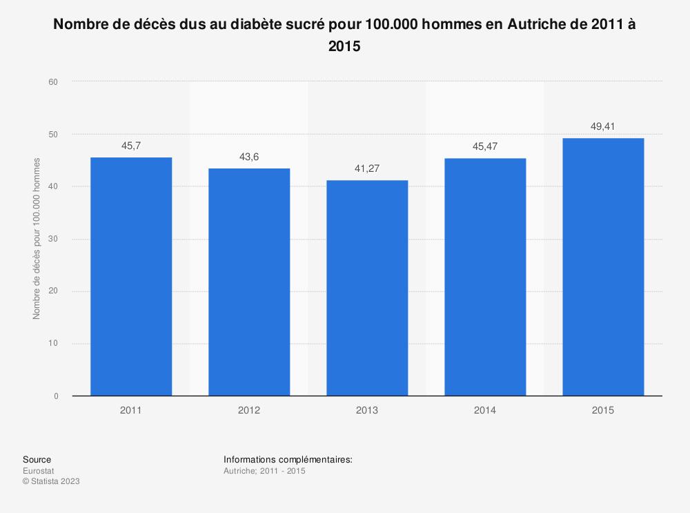 Statistique: Nombre de décès dus au diabète sucré pour 100.000 hommes en Autriche de 2011 à 2015 | Statista