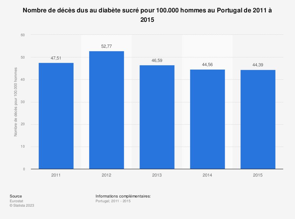 Statistique: Nombre de décès dus au diabète sucré pour 100.000 hommes au Portugal de 2011 à 2015 | Statista