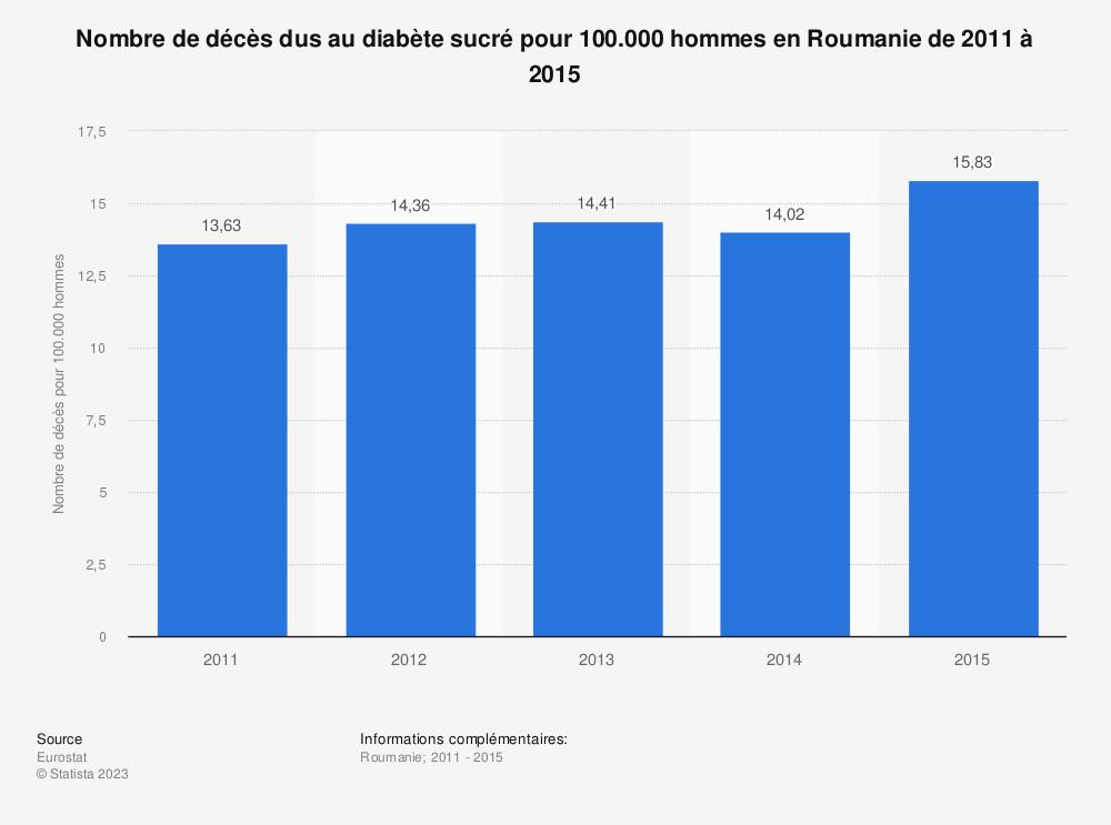 Statistique: Nombre de décès dus au diabète sucré pour 100.000 hommes en Roumanie de 2011 à 2015 | Statista