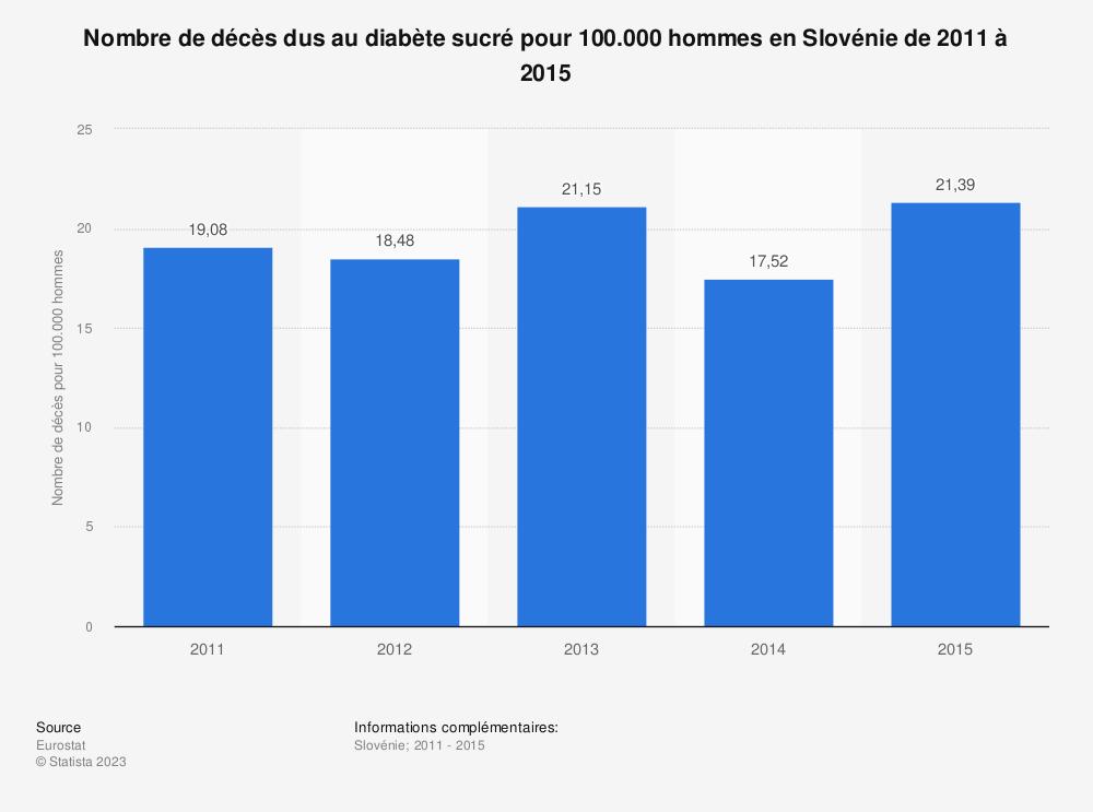 Statistique: Nombre de décès dus au diabète sucré pour 100.000 hommes en Slovénie de 2011 à 2015 | Statista