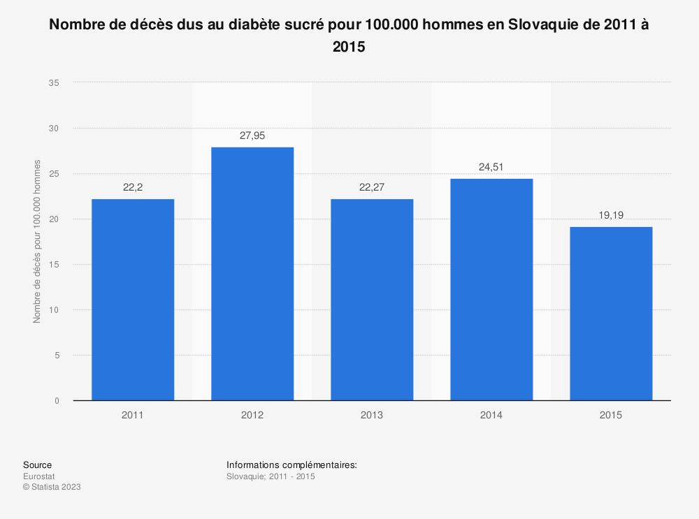 Statistique: Nombre de décès dus au diabète sucré pour 100.000 hommes en Slovaquie de 2011 à 2015 | Statista