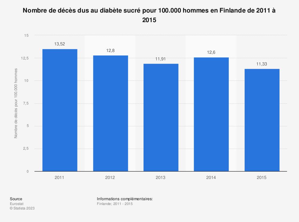 Statistique: Nombre de décès dus au diabète sucré pour 100.000 hommes en Finlande de 2011 à 2015 | Statista