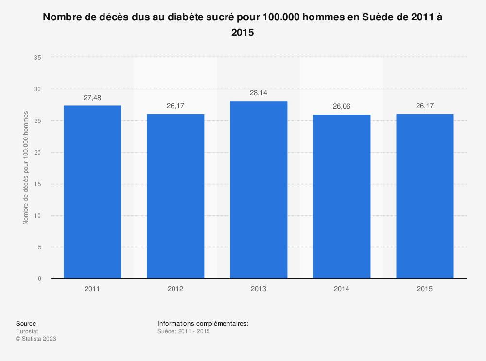 Statistique: Nombre de décès dus au diabète sucré pour 100.000 hommes en Suède de 2011 à 2015 | Statista