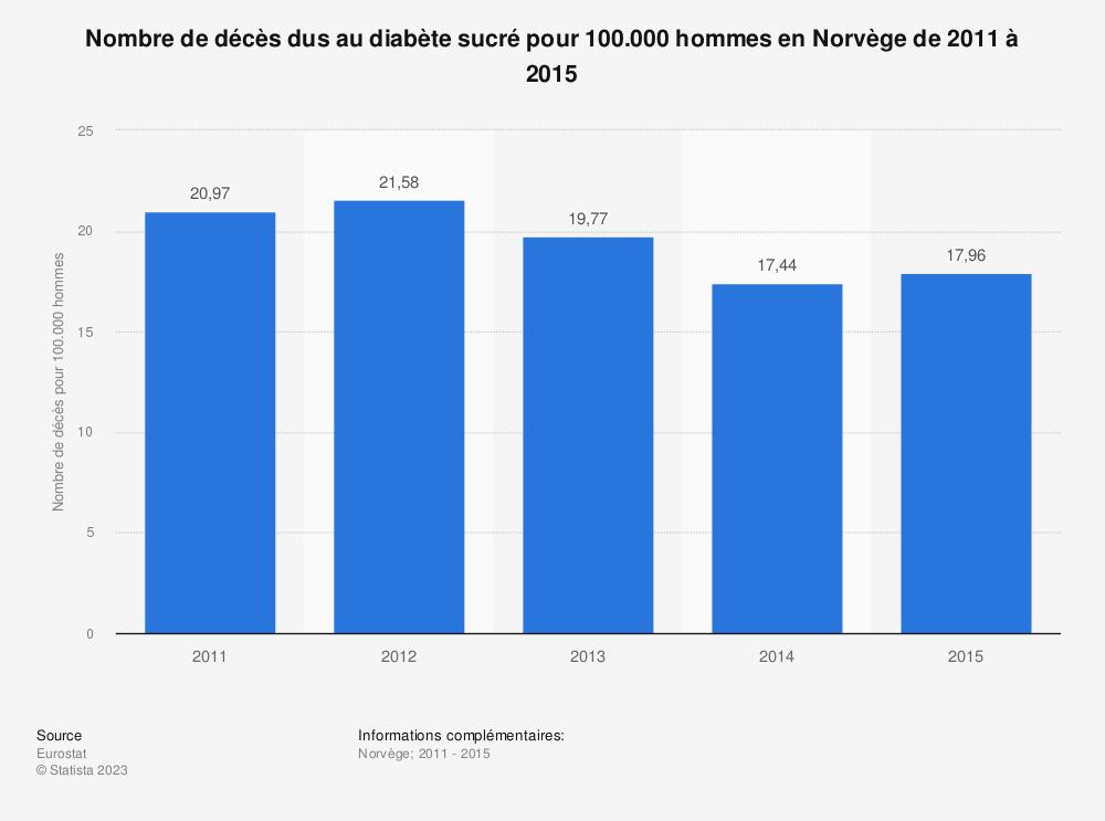 Statistique: Nombre de décès dus au diabète sucré pour 100.000 hommes en Norvège de 2011 à 2015 | Statista