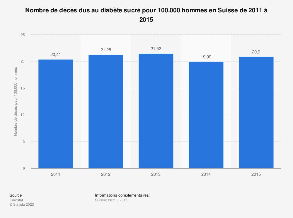 Statistique: Nombre de décès dus au diabète sucré pour 100.000 hommes en Suisse de 2011 à 2015 | Statista