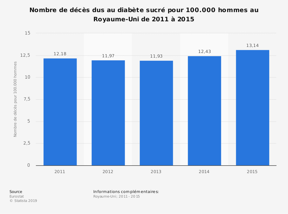 Statistique: Nombre de décès dus au diabète sucré pour 100.000 hommes au Royaume-Uni de 2011 à 2015 | Statista