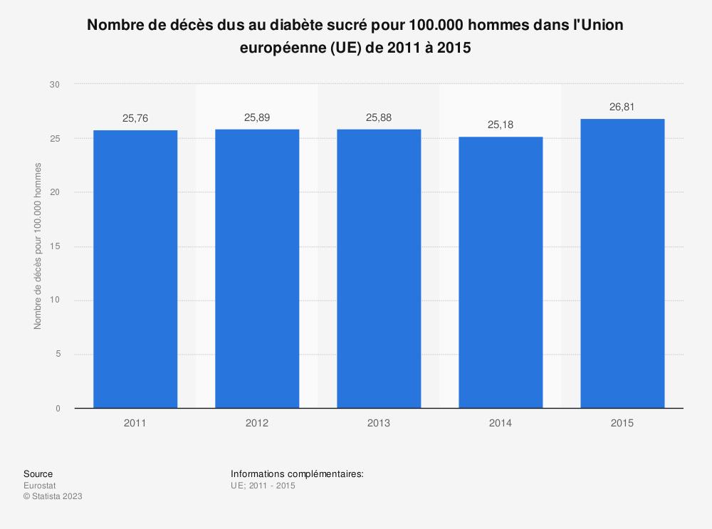 Statistique: Nombre de décès dus au diabète sucré pour 100.000 hommes dans l'Union européenne (UE) de 2011 à 2015 | Statista