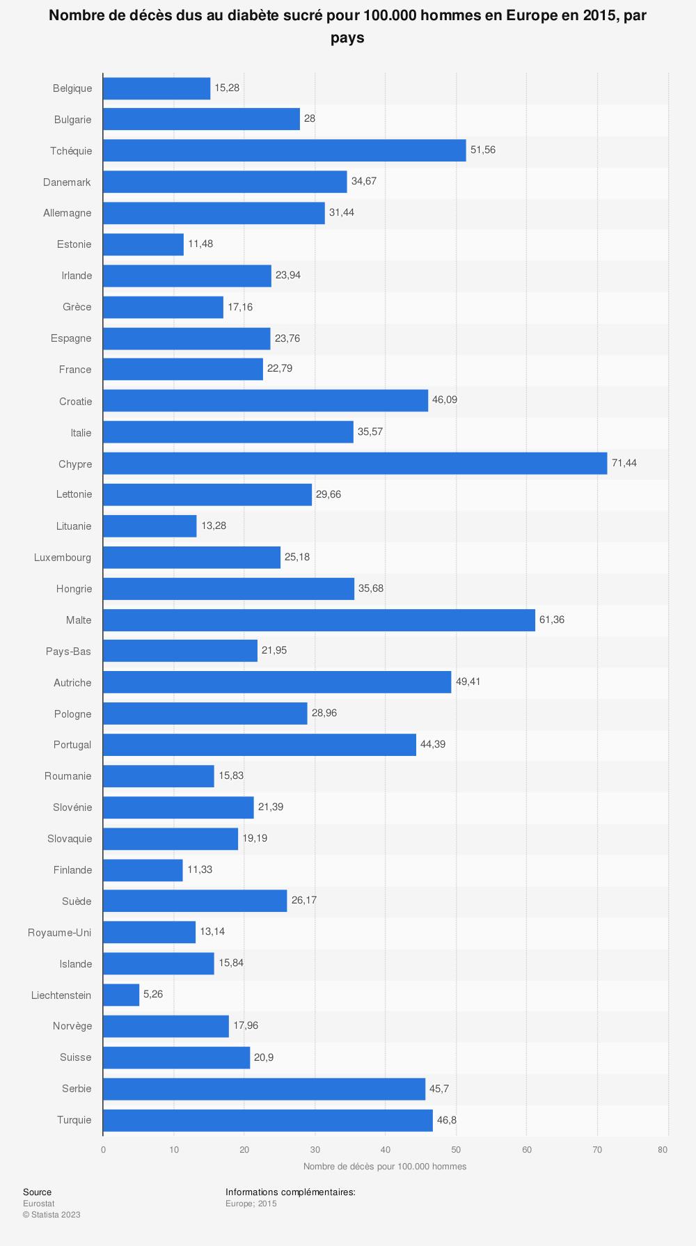 Statistique: Nombre de décès dus au diabète sucré pour 100.000 hommes en Europe en 2015, par pays | Statista