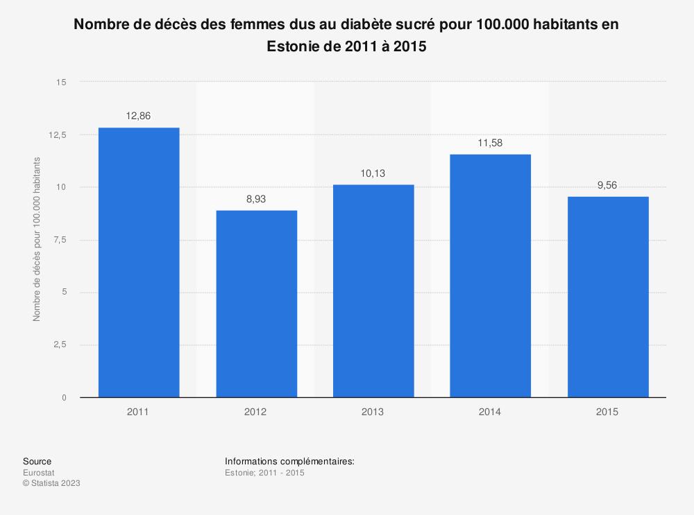 Statistique: Nombre de décès des femmes dus au diabète sucré pour 100.000 habitants en Estonie de 2011 à 2015 | Statista