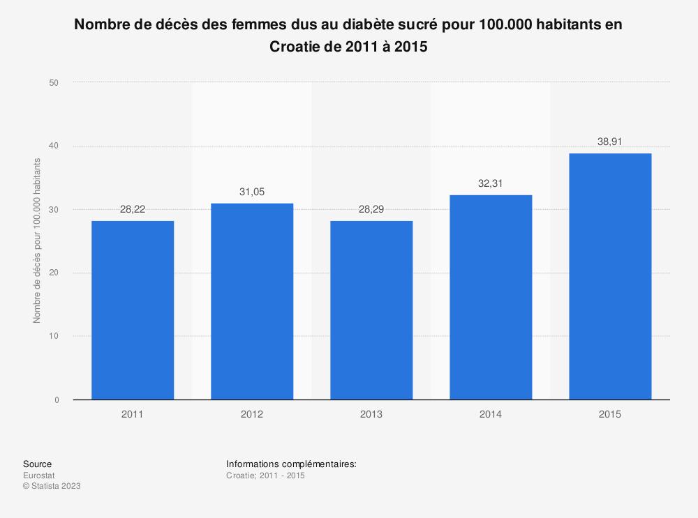 Statistique: Nombre de décès des femmes dus au diabète sucré pour 100.000 habitants en Croatie de 2011 à 2015 | Statista