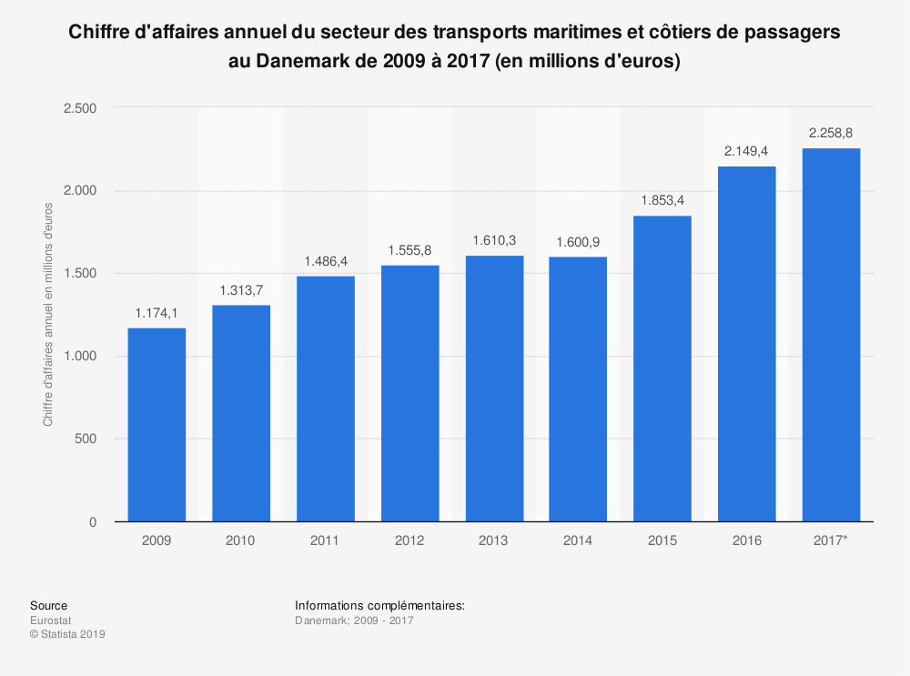 Statistique: Chiffre d'affaires annuel du secteur des transports maritimes et côtiers de passagers au Danemark de 2009 à 2017 (en millions d'euros) | Statista
