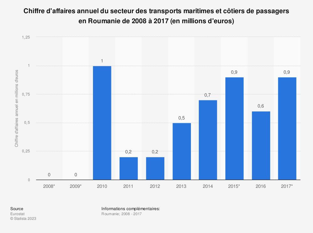 Statistique: Chiffre d'affaires annuel du secteur des transports maritimes et côtiers de passagers en Roumanie de 2008 à 2017 (en millions d'euros) | Statista