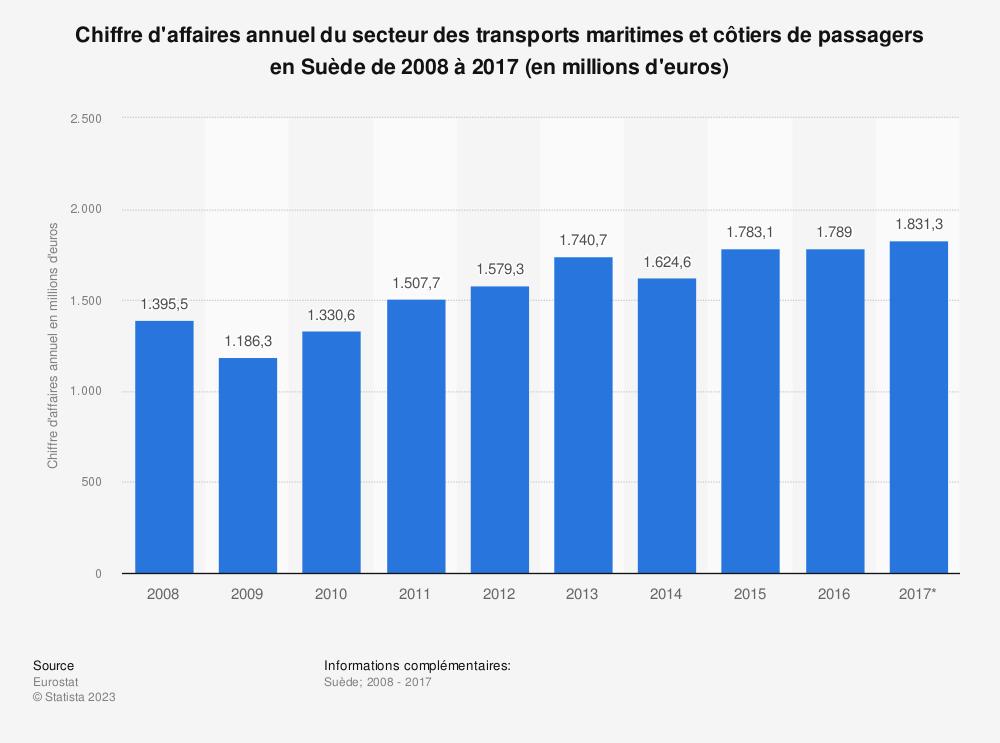 Statistique: Chiffre d'affaires annuel du secteur des transports maritimes et côtiers de passagers en Suède de 2008 à 2017 (en millions d'euros) | Statista