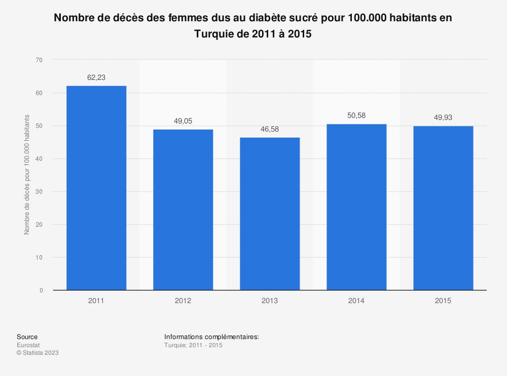 Statistique: Nombre de décès des femmes dus au diabète sucré pour 100.000 habitants en Turquie de 2011 à 2015 | Statista