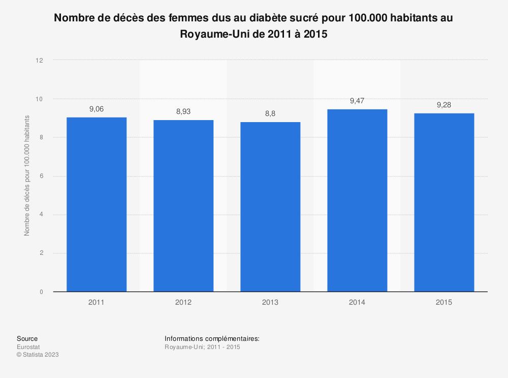 Statistique: Nombre de décès des femmes dus au diabète sucré pour 100.000 habitants au Royaume-Uni de 2011 à 2015 | Statista