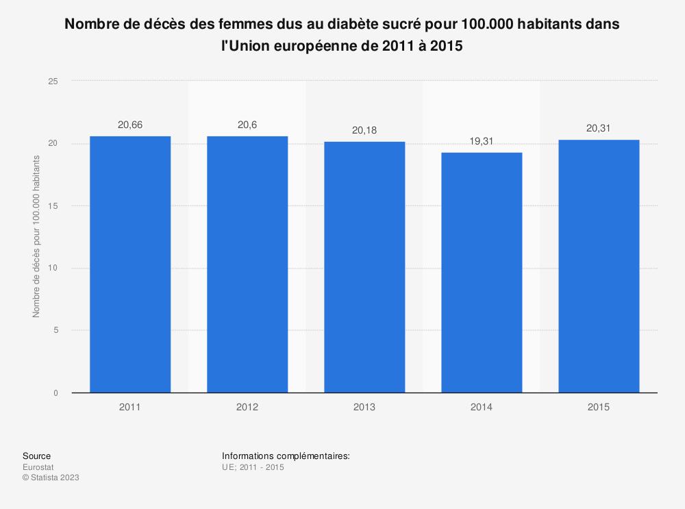 Statistique: Nombre de décès des femmes dus au diabète sucré pour 100.000 habitants dans l'Union européenne de 2011 à 2015 | Statista