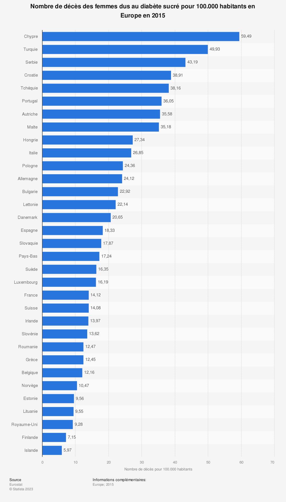 Statistique: Nombre de décès des femmes dus au diabète sucré pour 100.000 habitants en Europe en 2015 | Statista