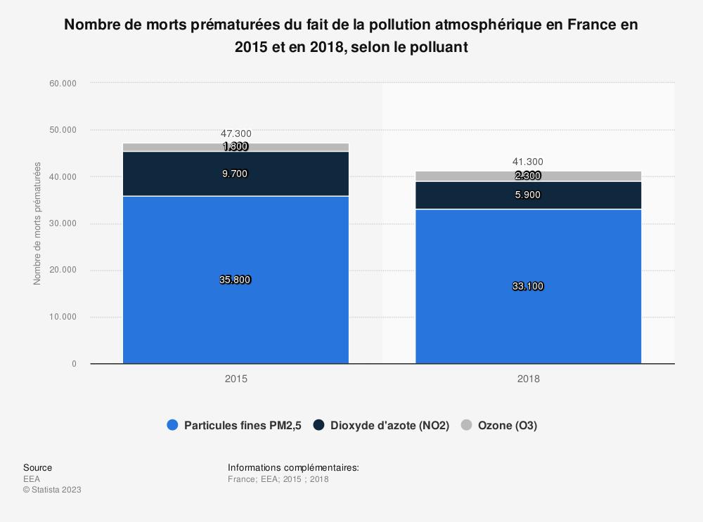 Statistique: Nombre de morts prématurées du fait de la pollution atmosphérique en France en 2015, selon le polluant | Statista