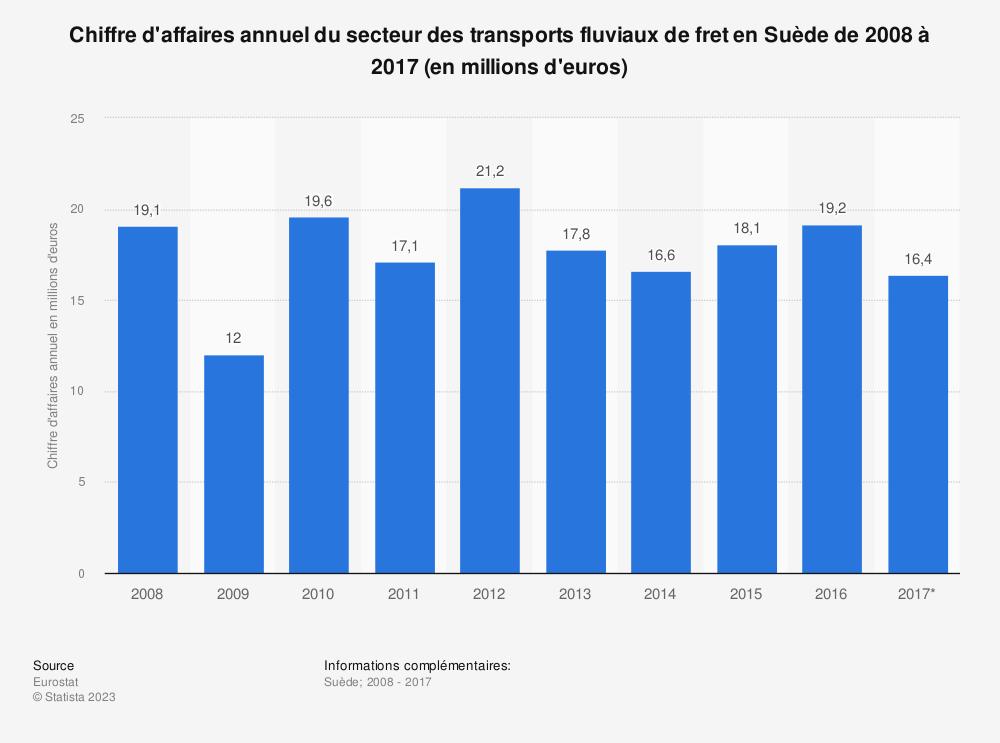 Statistique: Chiffre d'affaires annuel du secteur des transports fluviaux de fret en Suède de 2008 à 2017 (en millions d'euros) | Statista