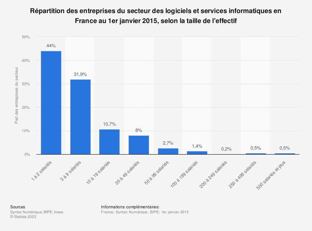Statistique: Répartition des entreprises du secteur des logiciels et services informatiques en France au 1er janvier 2015, selon la taille de l'effectif | Statista