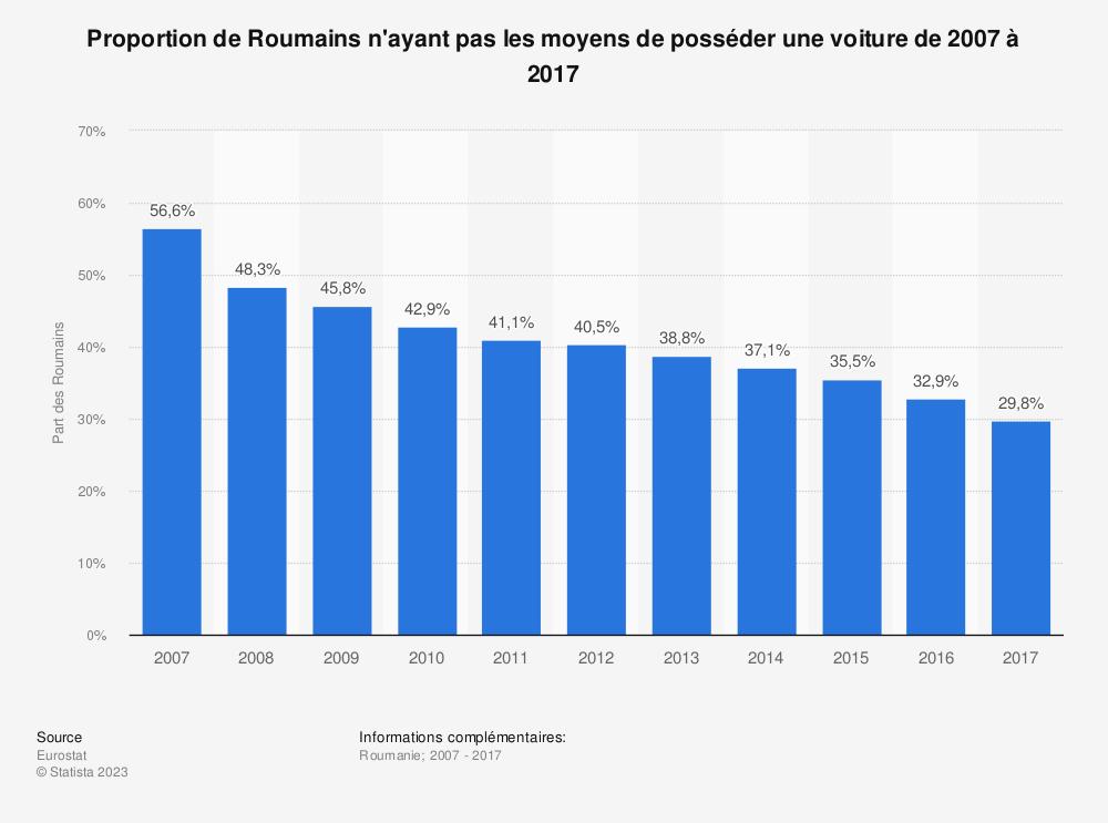 Statistique: Proportion de Roumains n'ayant pas les moyens de posséder une voiture de 2007 à 2017 | Statista