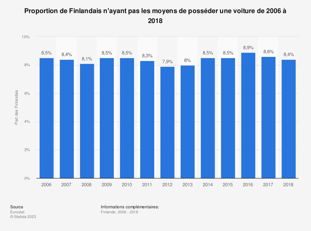 Statistique: Proportion de Finlandais n'ayant pas les moyens de posséder une voiture de 2006 à 2018 | Statista