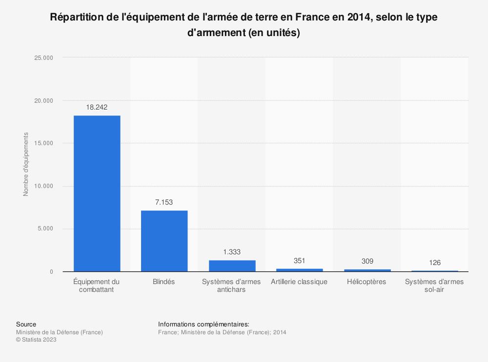 Statistique: Répartition de l'équipement de l'armée de terre en France en 2014, selon le type d'armement (en unités) | Statista