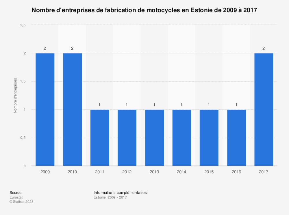 Statistique: Nombre d'entreprises de fabrication de motocycles en Estonie de 2009 à 2017 | Statista