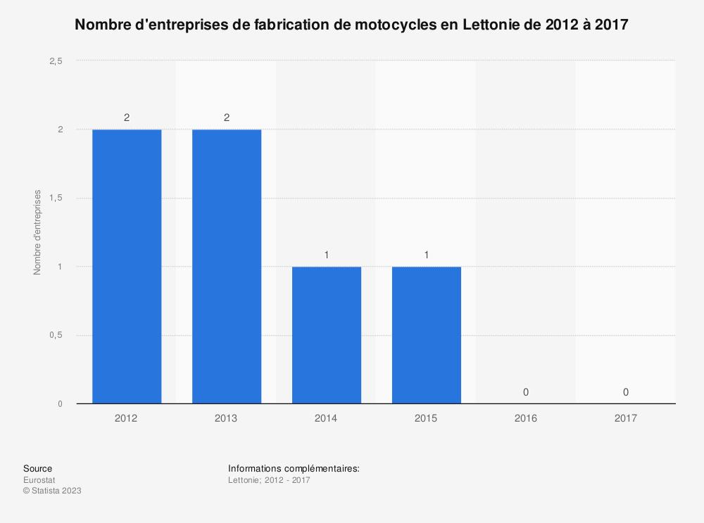 Statistique: Nombre d'entreprises de fabrication de motocycles en Lettonie de 2012 à 2017 | Statista
