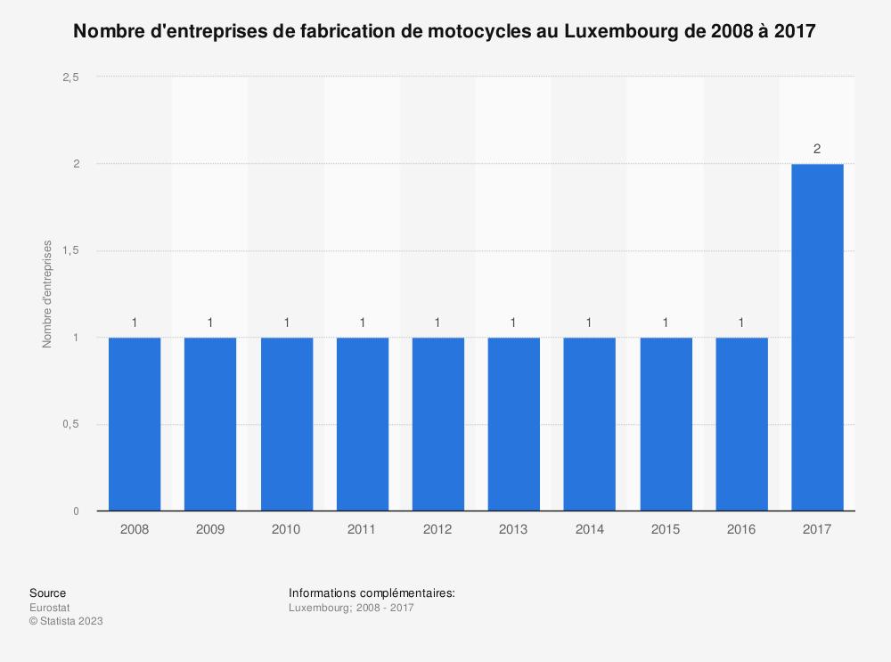 Statistique: Nombre d'entreprises de fabrication de motocycles au Luxembourg de 2008 à 2017 | Statista