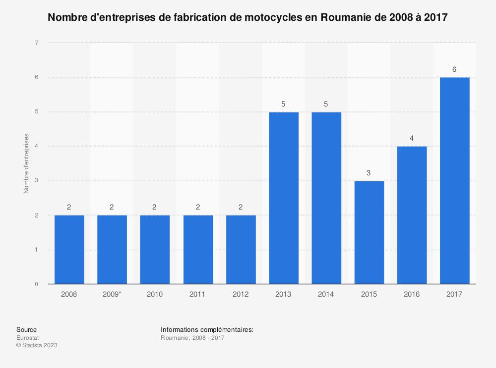Statistique: Nombre d'entreprises de fabrication de motocycles en Roumanie de 2008 à 2017 | Statista