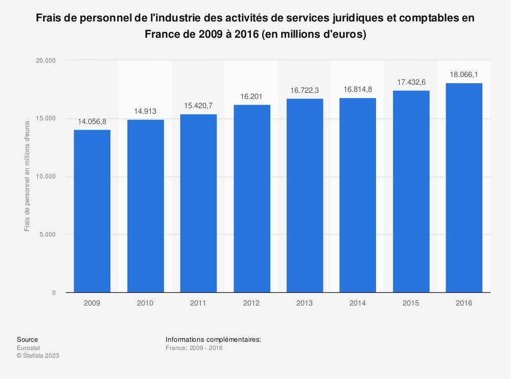 Statistique: Frais de personnel de l'industrie des activités de services juridiques et comptables en France de 2009 à 2016 (en millions d'euros) | Statista