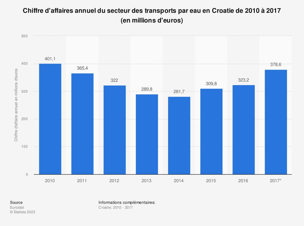 Statistique: Chiffre d'affaires annuel du secteur des transports par eau en Croatie de 2010 à 2017 (en millions d'euros) | Statista