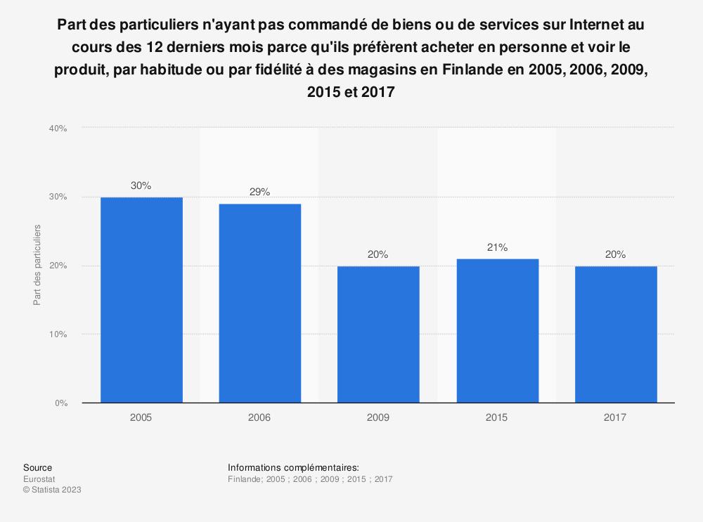 Statistique: Part des particuliers n'ayant pas commandé de biens ou de services sur Internet au cours des 12 derniers mois parce qu'ils préfèrent acheter en personne et voir le produit, par habitude ou par fidélité à des magasins en Finlande en 2005, 2006, 2009, 2015 et 2017 | Statista