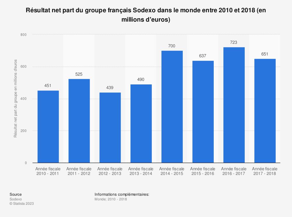 Statistique: Résultat net part du groupe français Sodexo dans le monde entre 2010 et 2018 (en millions d'euros) | Statista