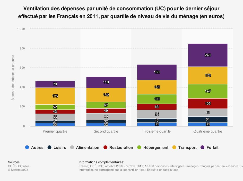 Statistique: Ventilation des dépenses par unité de consommation (UC) pour le dernier séjour effectué par les Français en 2011, par quartile de niveau de vie du ménage (en euros)  | Statista