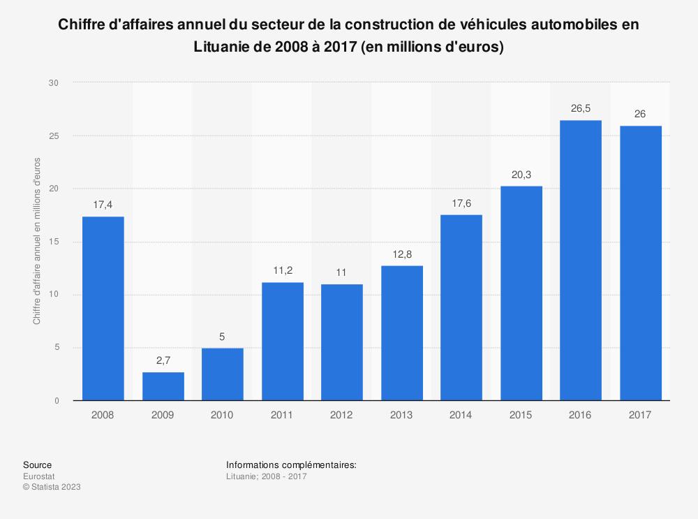 Statistique: Chiffre d'affaires annuel du secteur de la construction de véhicules automobiles en Lituanie de 2008 à 2017 (en millions d'euros) | Statista