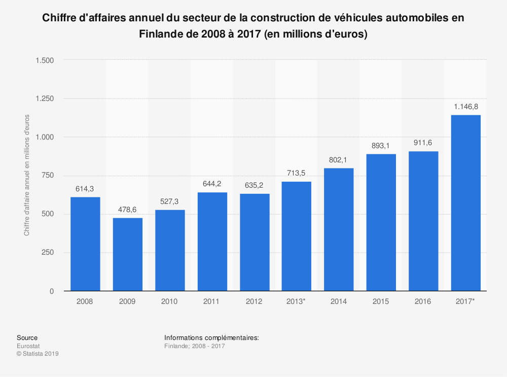 Statistique: Chiffre d'affaires annuel du secteur de la construction de véhicules automobiles en Finlande de 2008 à 2017 (en millions d'euros) | Statista