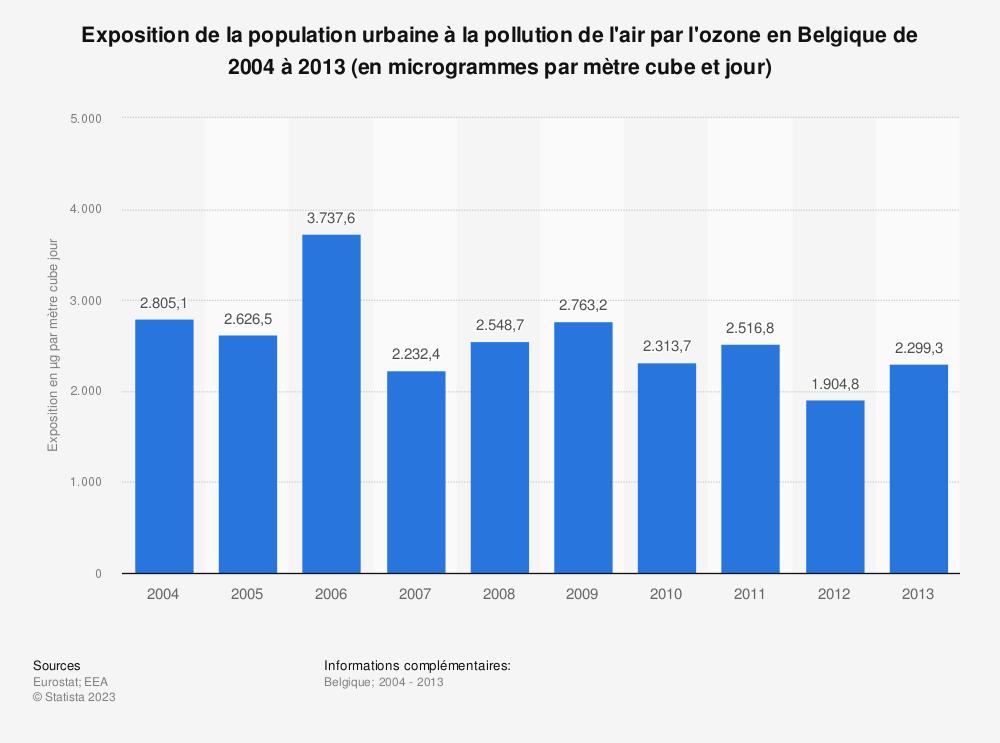 Statistique: Exposition de la population urbaine à la pollution de l'air par l'ozone en Belgique de 2004 à 2013 (en microgrammes par mètre cube et jour) | Statista