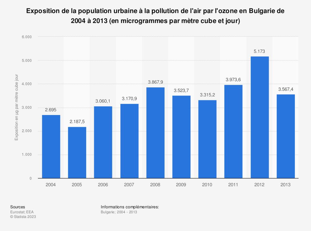 Statistique: Exposition de la population urbaine à la pollution de l'air par l'ozone en Bulgarie de 2004 à 2013 (en microgrammes par mètre cube et jour) | Statista