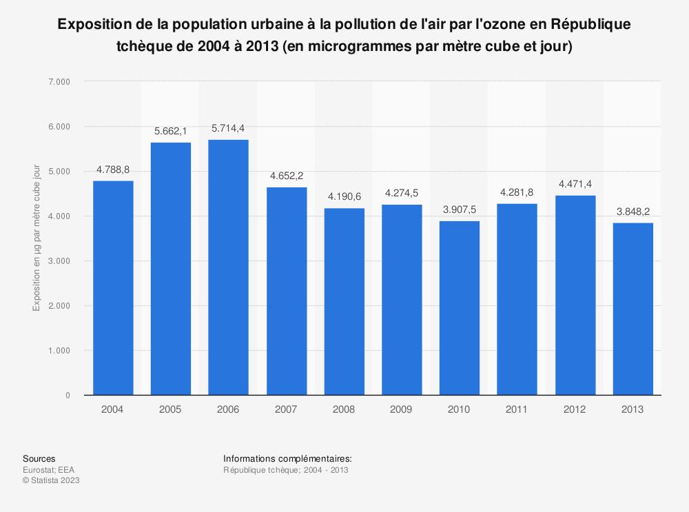 Statistique: Exposition de la population urbaine à la pollution de l'air par l'ozone en République tchèque de 2004 à 2013 (en microgrammes par mètre cube et jour) | Statista