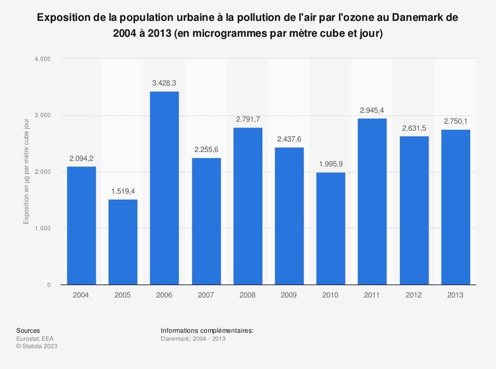Statistique: Exposition de la population urbaine à la pollution de l'air par l'ozone au Danemark de 2004 à 2013 (en microgrammes par mètre cube et jour) | Statista
