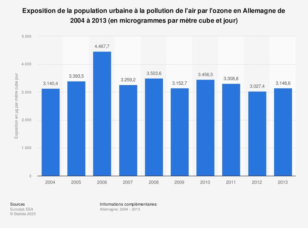 Statistique: Exposition de la population urbaine à la pollution de l'air par l'ozone en Allemagne de 2004 à 2013 (en microgrammes par mètre cube et jour) | Statista