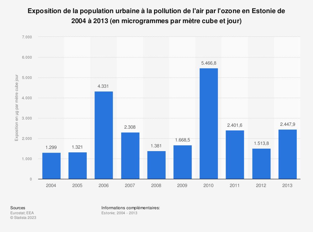 Statistique: Exposition de la population urbaine à la pollution de l'air par l'ozone en Estonie de 2004 à 2013 (en microgrammes par mètre cube et jour) | Statista