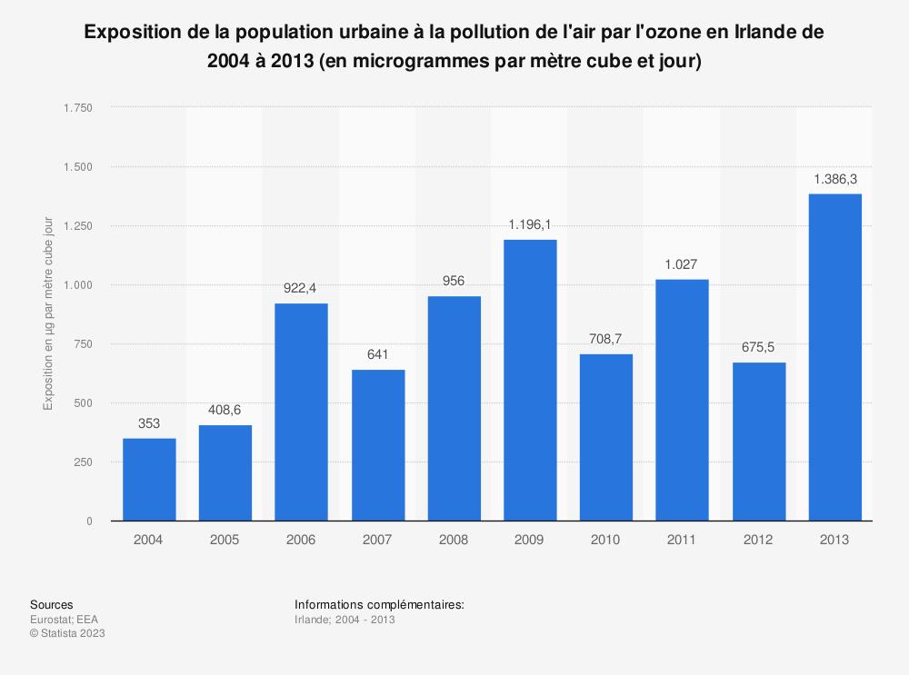 Statistique: Exposition de la population urbaine à la pollution de l'air par l'ozone en Irlande de 2004 à 2013 (en microgrammes par mètre cube et jour) | Statista