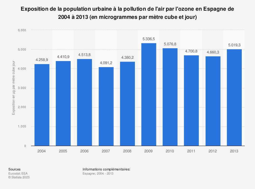 Statistique: Exposition de la population urbaine à la pollution de l'air par l'ozone en Espagne de 2004 à 2013 (en microgrammes par mètre cube et jour) | Statista